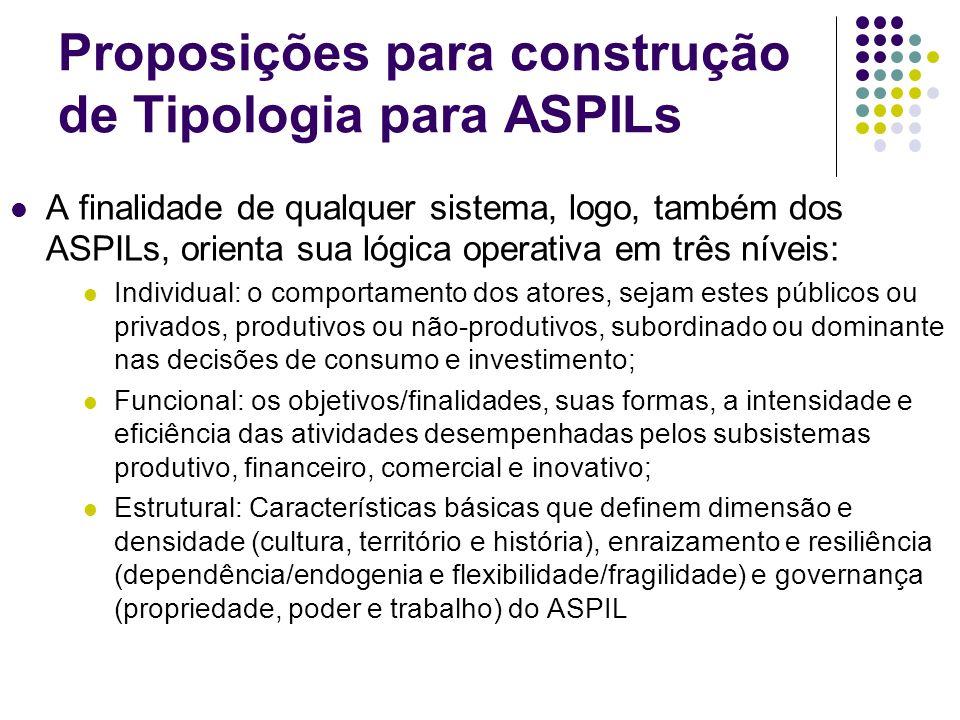Proposições para construção de Tipologia para ASPILs A finalidade de qualquer sistema, logo, também dos ASPILs, orienta sua lógica operativa em três n