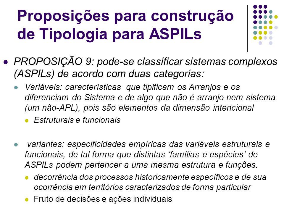 Proposições para construção de Tipologia para ASPILs PROPOSIÇÃO 9: pode-se classificar sistemas complexos (ASPILs) de acordo com duas categorias: Vari
