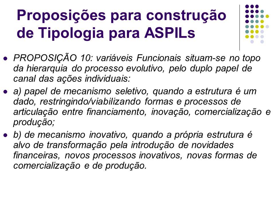 Proposições para construção de Tipologia para ASPILs PROPOSIÇÃO 10: variáveis Funcionais situam-se no topo da hierarquia do processo evolutivo, pelo d