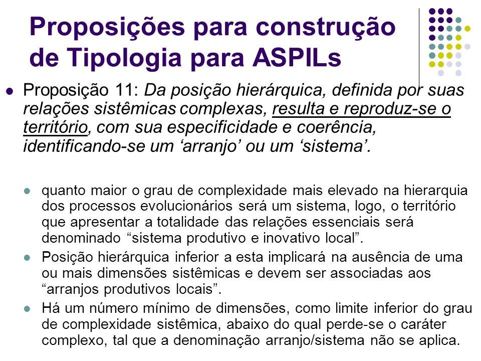 Proposições para construção de Tipologia para ASPILs Proposição 11: Da posição hierárquica, definida por suas relações sistêmicas complexas, resulta e