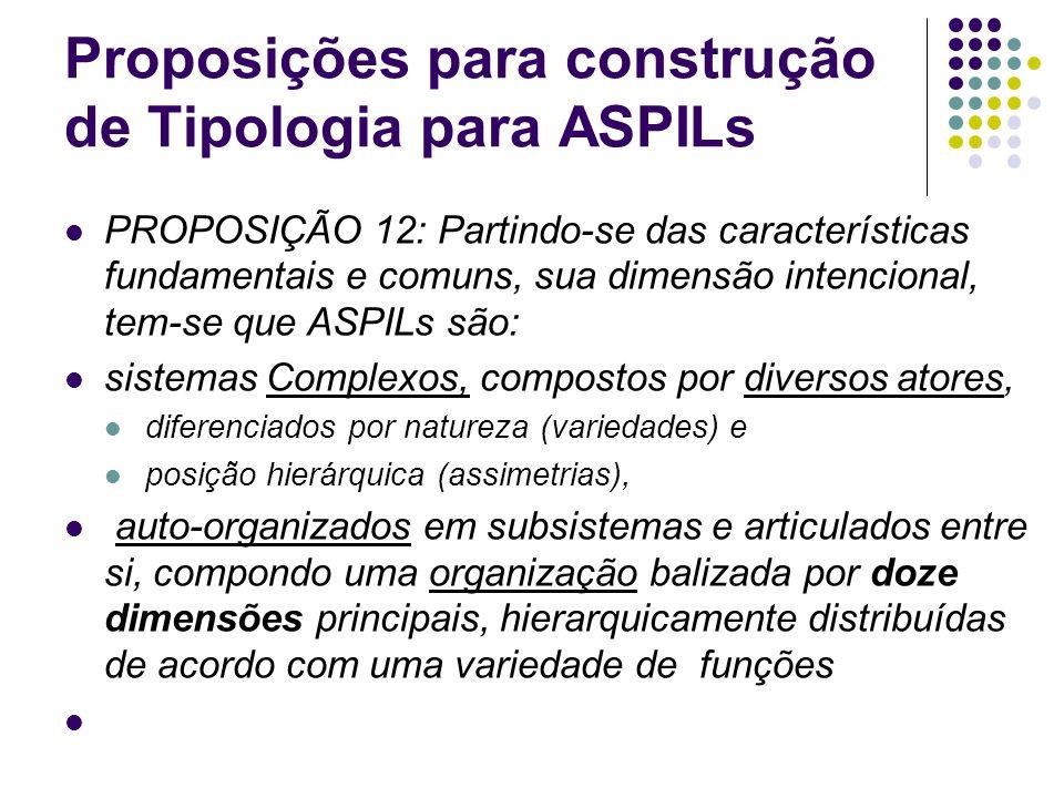 Proposições para construção de Tipologia para ASPILs PROPOSIÇÃO 12: Partindo-se das características fundamentais e comuns, sua dimensão intencional, t