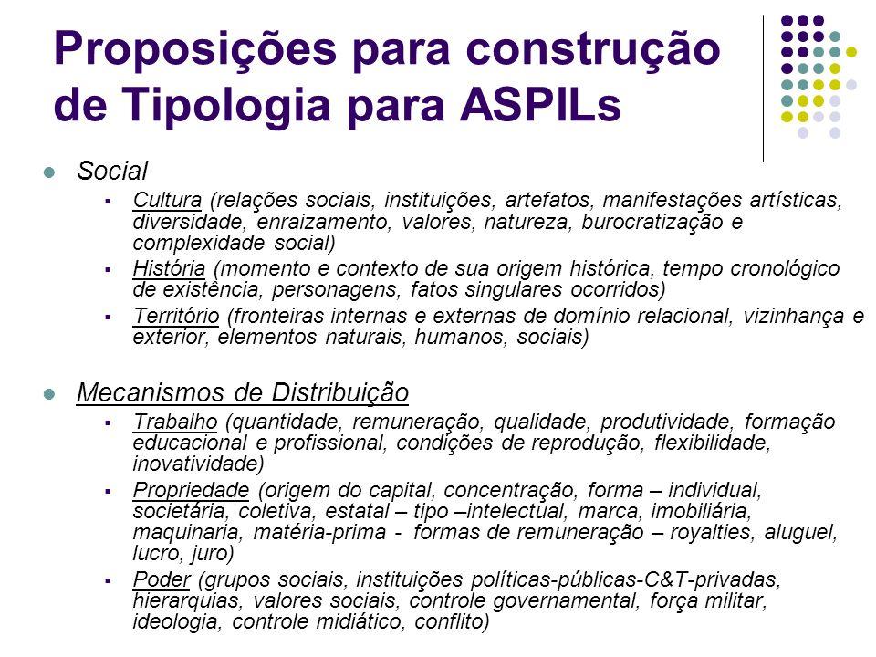 Proposições para construção de Tipologia para ASPILs Social Cultura (relações sociais, instituições, artefatos, manifestações artísticas, diversidade,