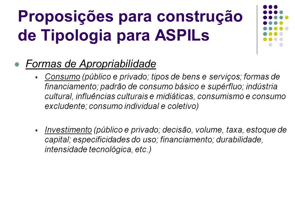 Proposições para construção de Tipologia para ASPILs Formas de Apropriabilidade Consumo (público e privado; tipos de bens e serviços; formas de financ