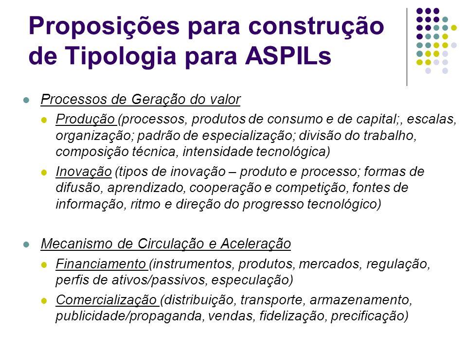 Proposições para construção de Tipologia para ASPILs Processos de Geração do valor Produção (processos, produtos de consumo e de capital;, escalas, or