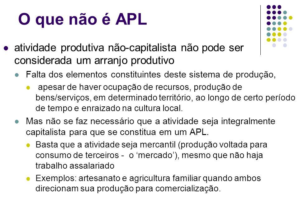 O que não é APL atividade produtiva não-capitalista não pode ser considerada um arranjo produtivo Falta dos elementos constituintes deste sistema de p