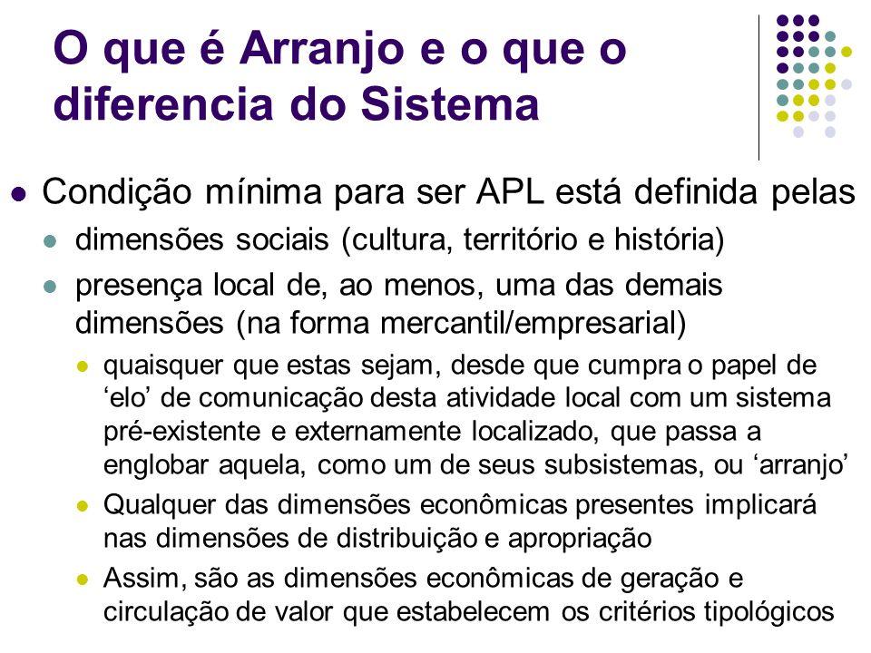 O que é Arranjo e o que o diferencia do Sistema Condição mínima para ser APL está definida pelas dimensões sociais (cultura, território e história) pr