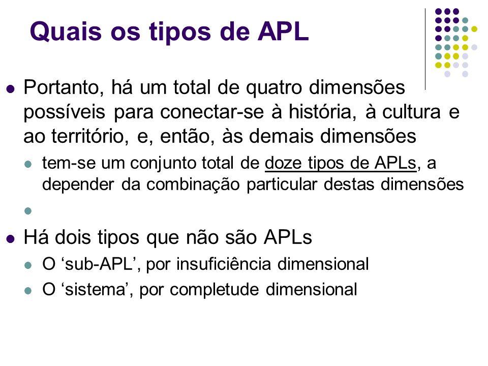 Quais os tipos de APL Portanto, há um total de quatro dimensões possíveis para conectar-se à história, à cultura e ao território, e, então, às demais