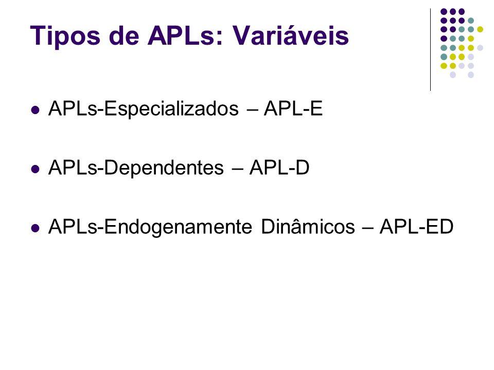 Tipos de APLs: Variáveis APLs-Especializados – APL-E APLs-Dependentes – APL-D APLs-Endogenamente Dinâmicos – APL-ED