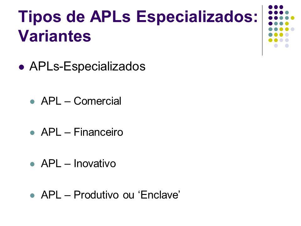 Tipos de APLs Especializados: Variantes APLs-Especializados APL – Comercial APL – Financeiro APL – Inovativo APL – Produtivo ou Enclave