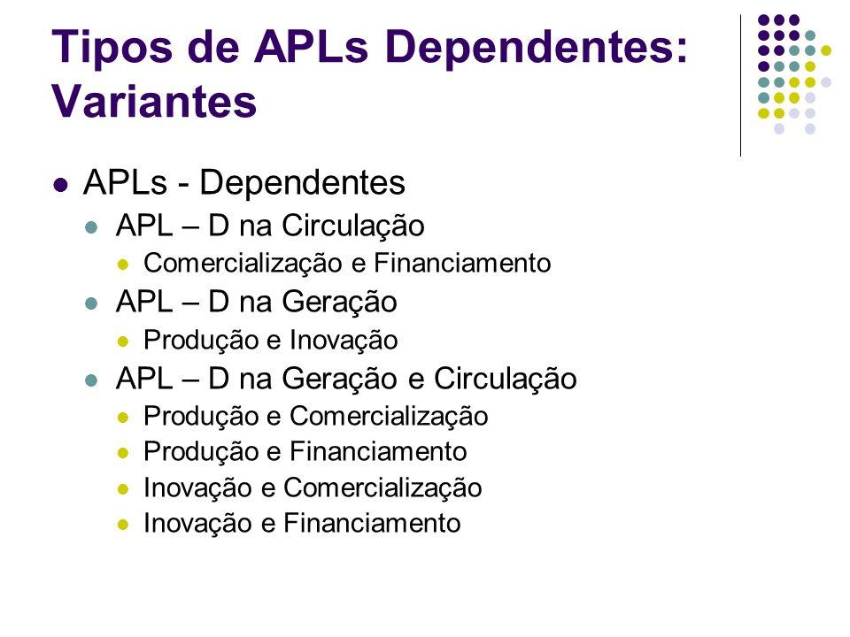 Tipos de APLs Dependentes: Variantes APLs - Dependentes APL – D na Circulação Comercialização e Financiamento APL – D na Geração Produção e Inovação A