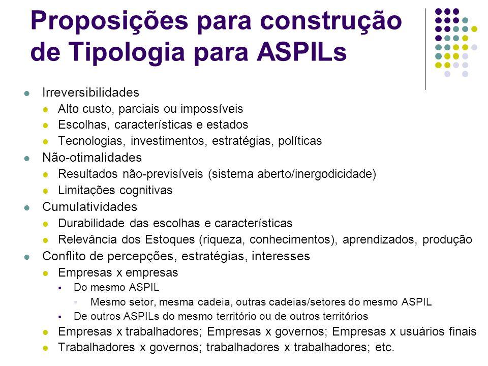 Proposições para construção de Tipologia para ASPILs Irreversibilidades Alto custo, parciais ou impossíveis Escolhas, características e estados Tecnol