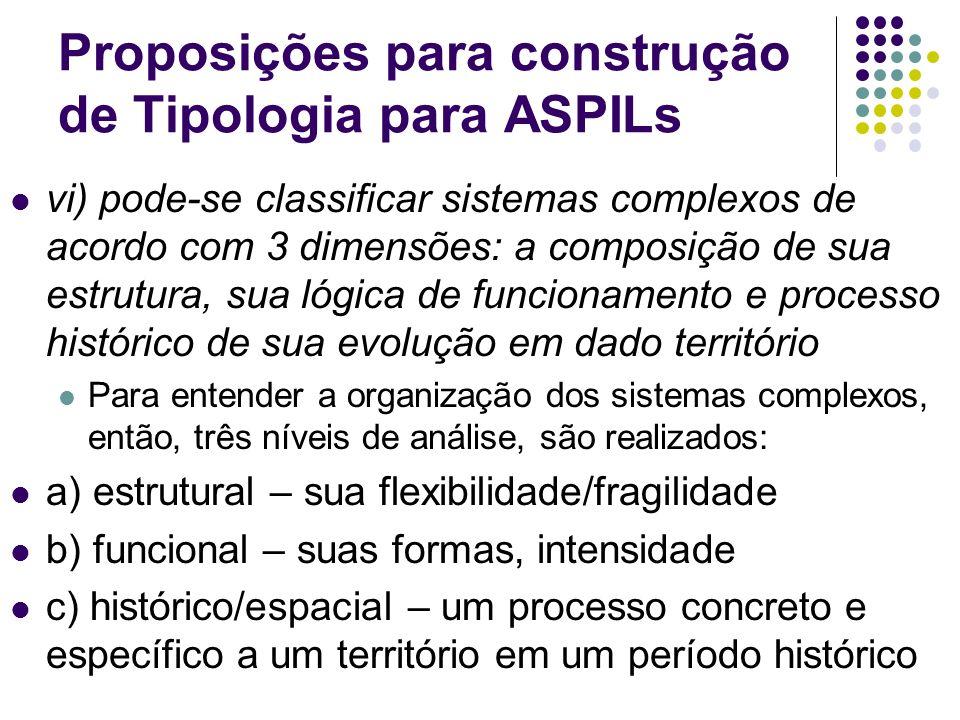 Proposições para construção de Tipologia para ASPILs vi) pode-se classificar sistemas complexos de acordo com 3 dimensões: a composição de sua estrutu