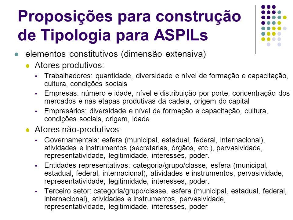 Proposições para construção de Tipologia para ASPILs elementos constitutivos (dimensão extensiva) Atores produtivos: Trabalhadores: quantidade, divers