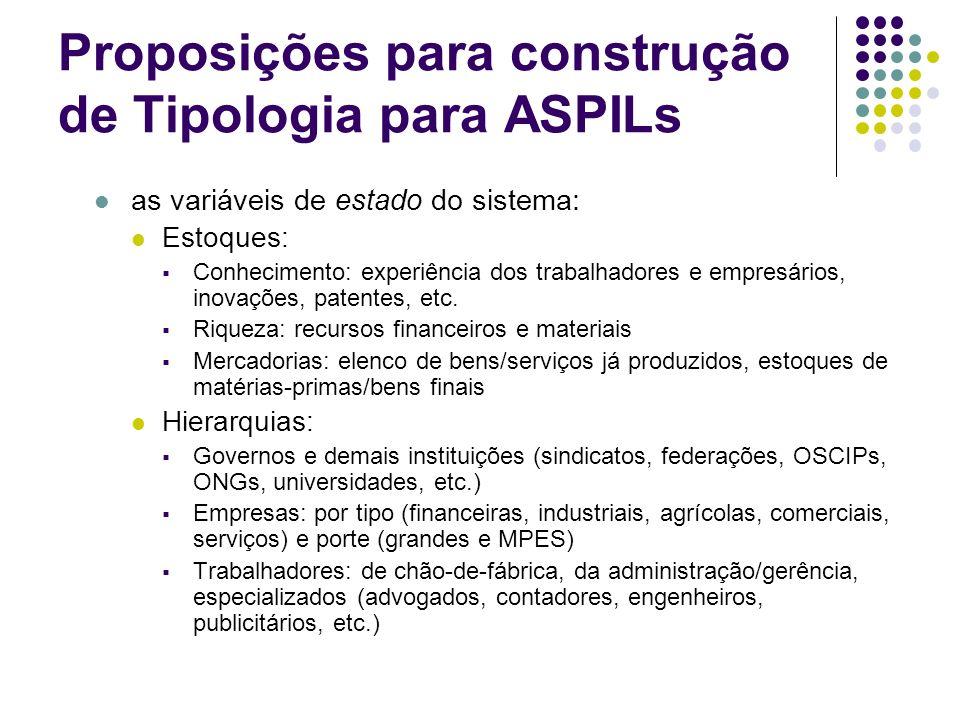 Proposições para construção de Tipologia para ASPILs as variáveis de estado do sistema: Estoques: Conhecimento: experiência dos trabalhadores e empres