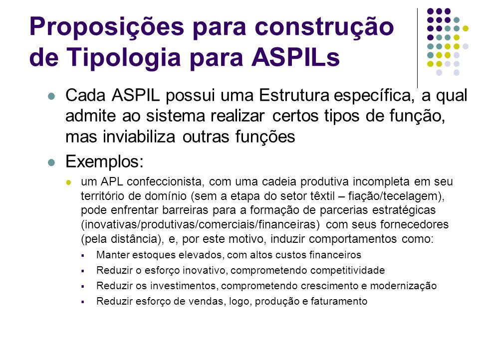 Proposições para construção de Tipologia para ASPILs Cada ASPIL possui uma Estrutura específica, a qual admite ao sistema realizar certos tipos de fun
