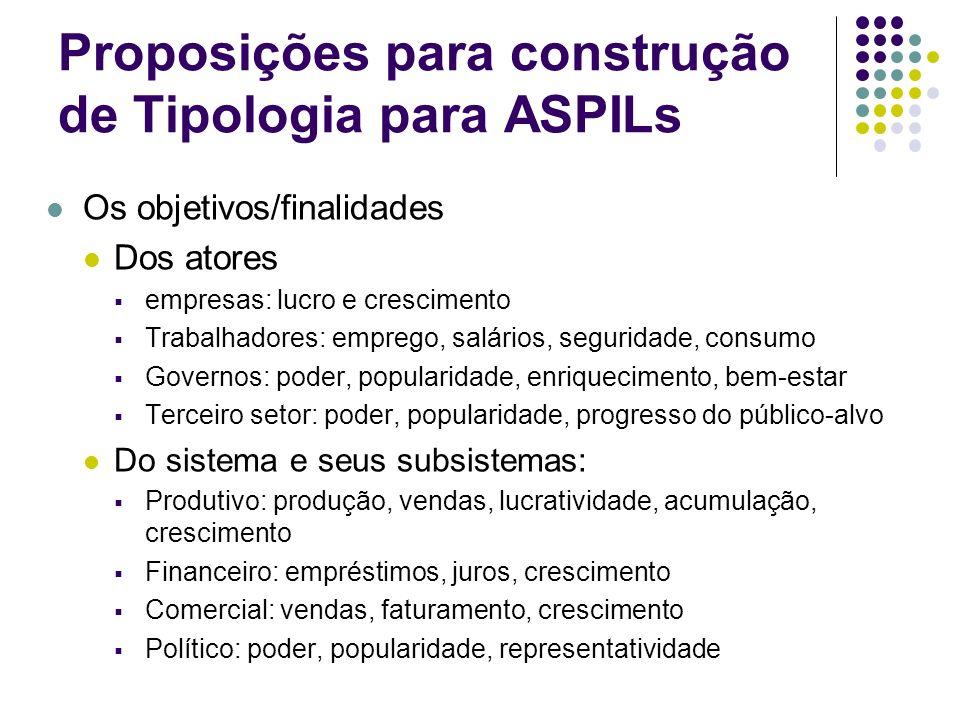 Proposições para construção de Tipologia para ASPILs Os objetivos/finalidades Dos atores empresas: lucro e crescimento Trabalhadores: emprego, salário