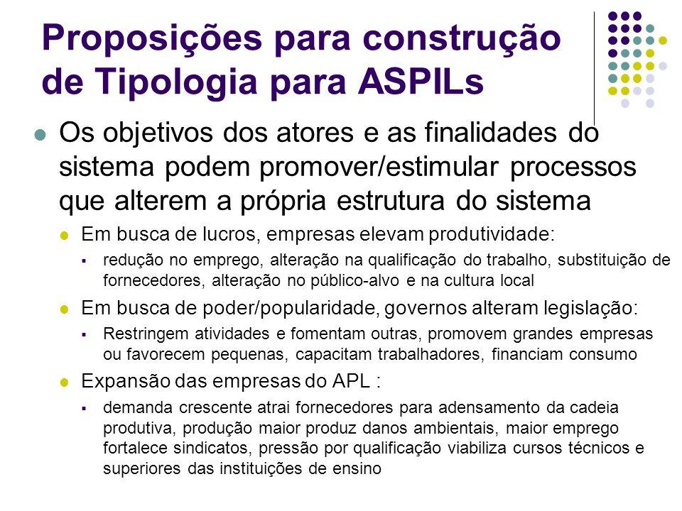 Proposições para construção de Tipologia para ASPILs Os objetivos dos atores e as finalidades do sistema podem promover/estimular processos que altere