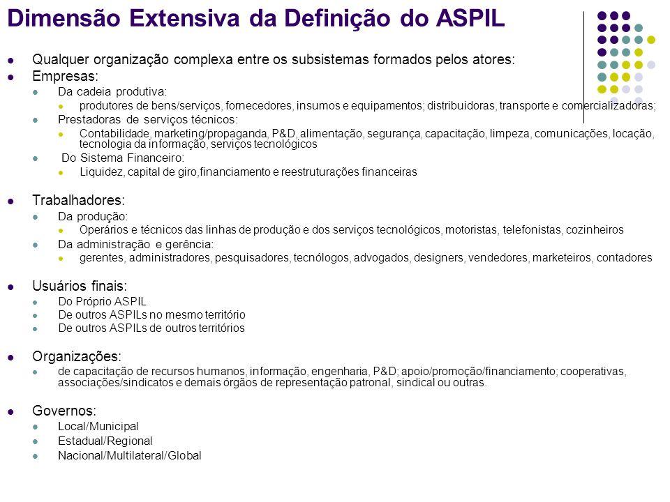 Dimensão Extensiva da Definição do ASPIL Qualquer organização complexa entre os subsistemas formados pelos atores: Empresas: Da cadeia produtiva: prod
