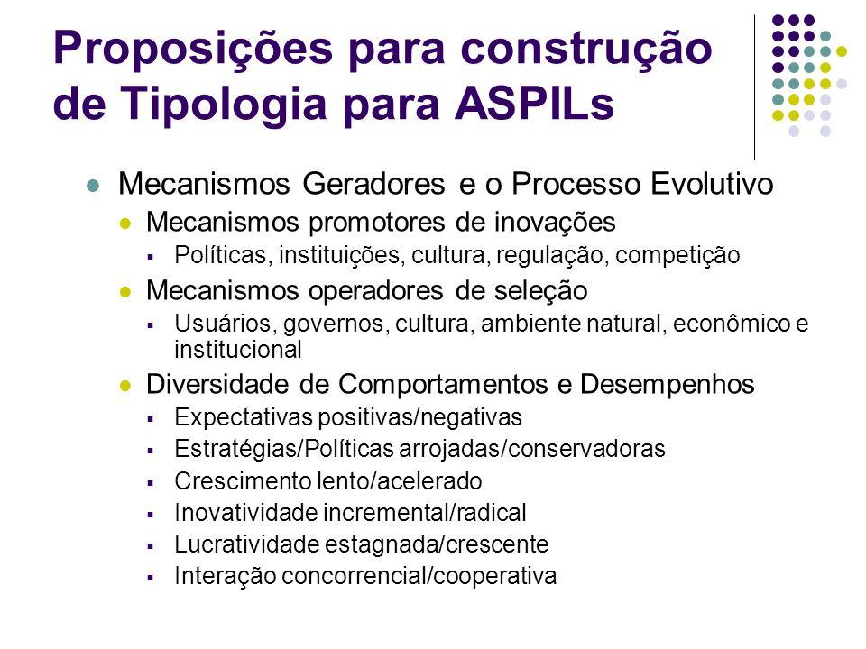 Proposições para construção de Tipologia para ASPILs Mecanismos Geradores e o Processo Evolutivo Mecanismos promotores de inovações Políticas, institu