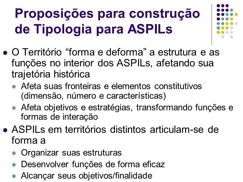 Proposições para construção de Tipologia para ASPILs O Território forma e deforma a estrutura e as funções no interior dos ASPILs, afetando sua trajet