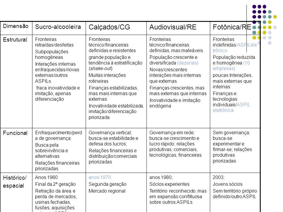 Dimensão Sucro-alcooleira Calçados/CGAudiovisual/REFotônica/RE Estrutural Fronteiras retraídas/desfeitas Subpopulações homogêneas Interações internas