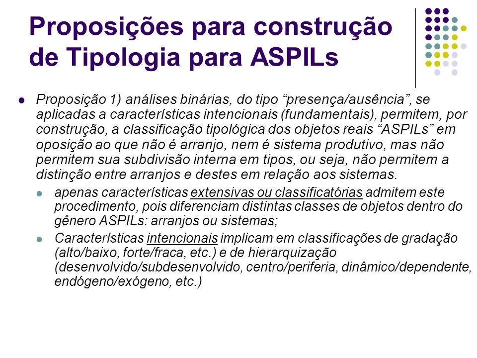 Proposições para construção de Tipologia para ASPILs Proposição 1) análises binárias, do tipo presença/ausência, se aplicadas a características intenc