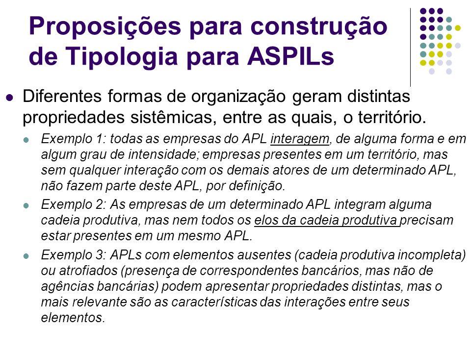 Proposições para construção de Tipologia para ASPILs Diferentes formas de organização geram distintas propriedades sistêmicas, entre as quais, o terri