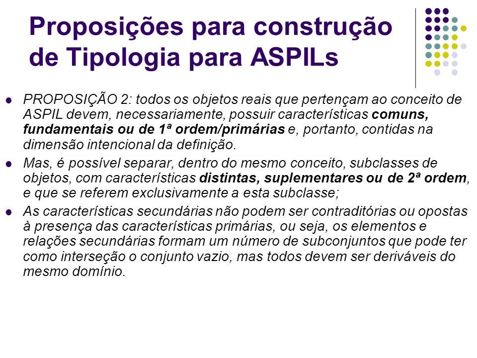 Proposições para construção de Tipologia para ASPILs PROPOSIÇÃO 2: todos os objetos reais que pertençam ao conceito de ASPIL devem, necessariamente, p
