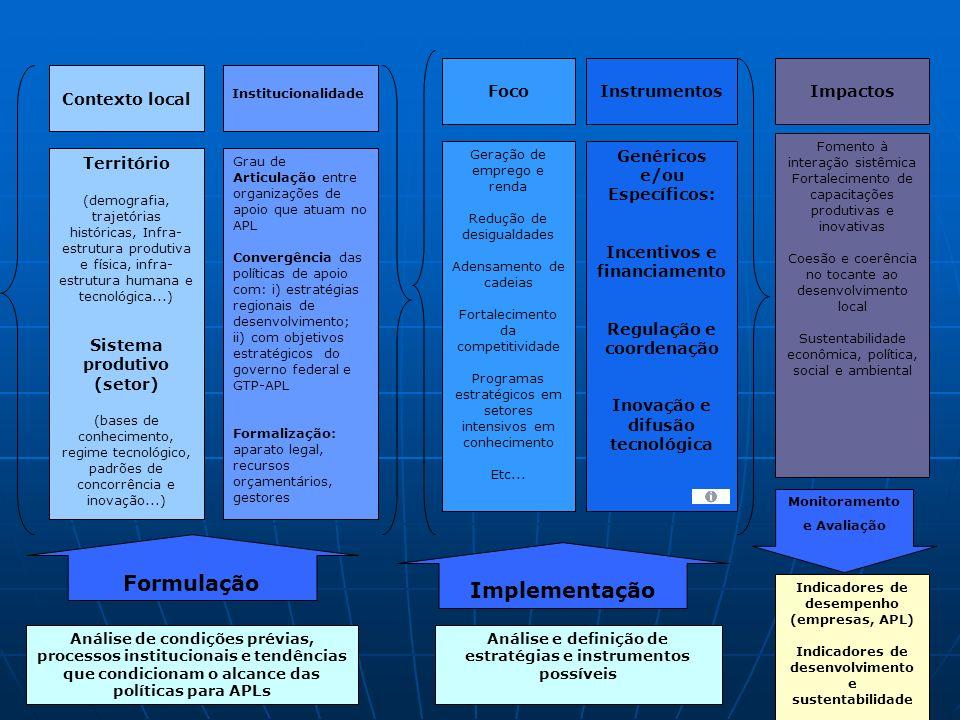 Contexto local Território (demografia, trajetórias históricas, Infra- estrutura produtiva e física, infra- estrutura humana e tecnológica...) Sistema produtivo (setor) (bases de conhecimento, regime tecnológico, padrões de concorrência e inovação...) Institucionalidade Grau de Articulação entre organizações de apoio que atuam no APL Convergência das políticas de apoio com: i) estratégias regionais de desenvolvimento; ii) com objetivos estratégicos do governo federal e GTP-APL Formalização: aparato legal, recursos orçamentários, gestores FocoInstrumentosImpactos Geração de emprego e renda Redução de desigualdades Adensamento de cadeias Fortalecimento da competitividade Programas estratégicos em setores intensivos em conhecimento Etc...