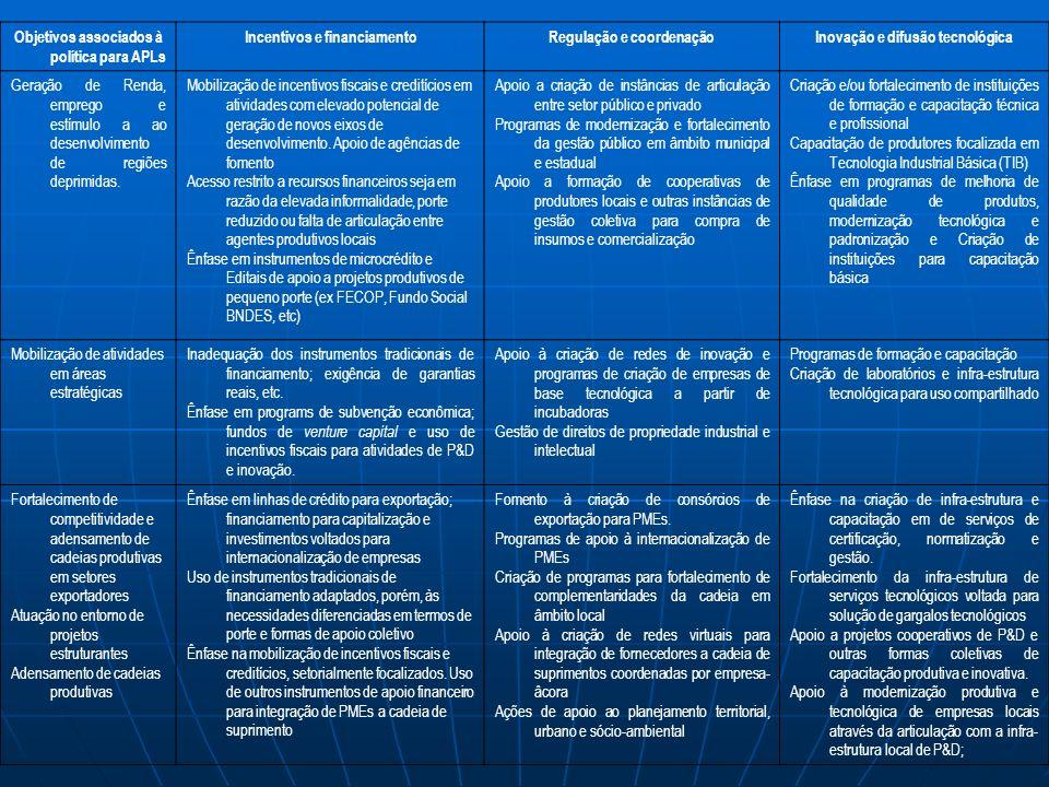 Objetivos associados à política para APLs Incentivos e financiamentoRegulação e coordenaçãoInovação e difusão tecnológica Geração de Renda, emprego e estímulo a ao desenvolvimento de regiões deprimidas.