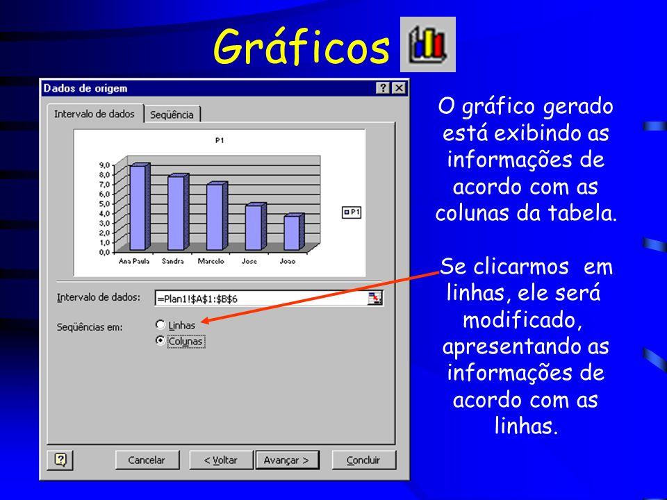 Gráficos O gráfico gerado está exibindo as informações de acordo com as colunas da tabela. Se clicarmos em linhas, ele será modificado, apresentando a