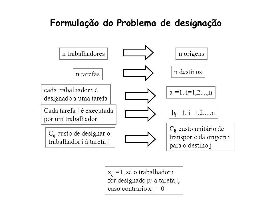 ©2000-2001 Prof.ª Gladys Castillo 4 Formulação do Problema de designação n trabalhadores n tarefas cada trabalhador i é designado a uma tarefa Cada ta