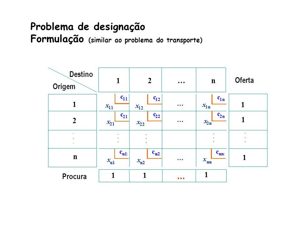 ©2000-2001 Prof.ª Gladys Castillo 5 Destino Origem 1 2 … n Oferta 1 2............ Procura 1 … … c c 11 c c 12 c c 1n c c 21 c c 22 c c 2n c c m1 n1 c