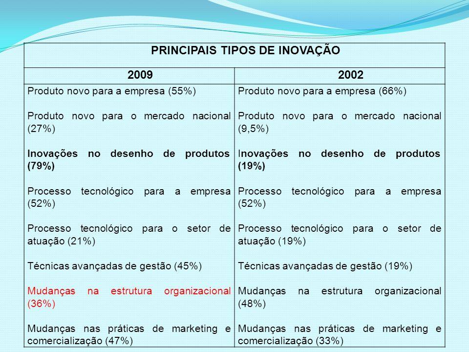 PRINCIPAIS TIPOS DE INOVAÇÃO 20092002 Produto novo para a empresa (55%) Produto novo para o mercado nacional (27%) Inovações no desenho de produtos (7