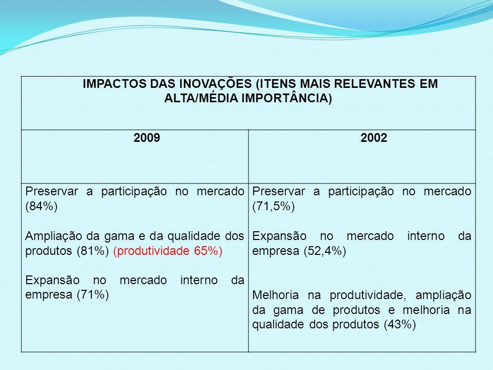 IMPACTOS DAS INOVAÇÕES (ITENS MAIS RELEVANTES EM ALTA/MÉDIA IMPORTÂNCIA) 20092002 Preservar a participação no mercado (84%) Ampliação da gama e da qua