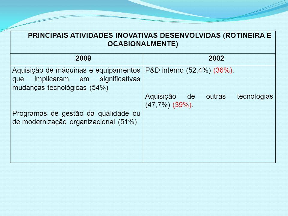 PRINCIPAIS ATIVIDADES INOVATIVAS DESENVOLVIDAS (ROTINEIRA E OCASIONALMENTE) 20092002 Aquisição de máquinas e equipamentos que implicaram em significat