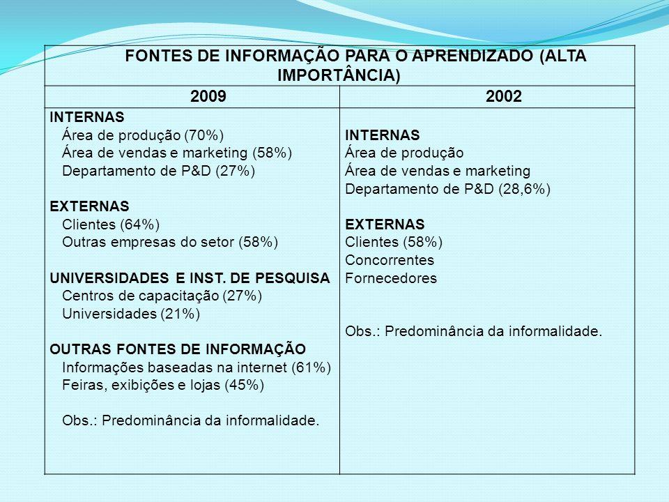 FONTES DE INFORMAÇÃO PARA O APRENDIZADO (ALTA IMPORTÂNCIA) 20092002 INTERNAS Área de produção (70%) Área de vendas e marketing (58%) Departamento de P