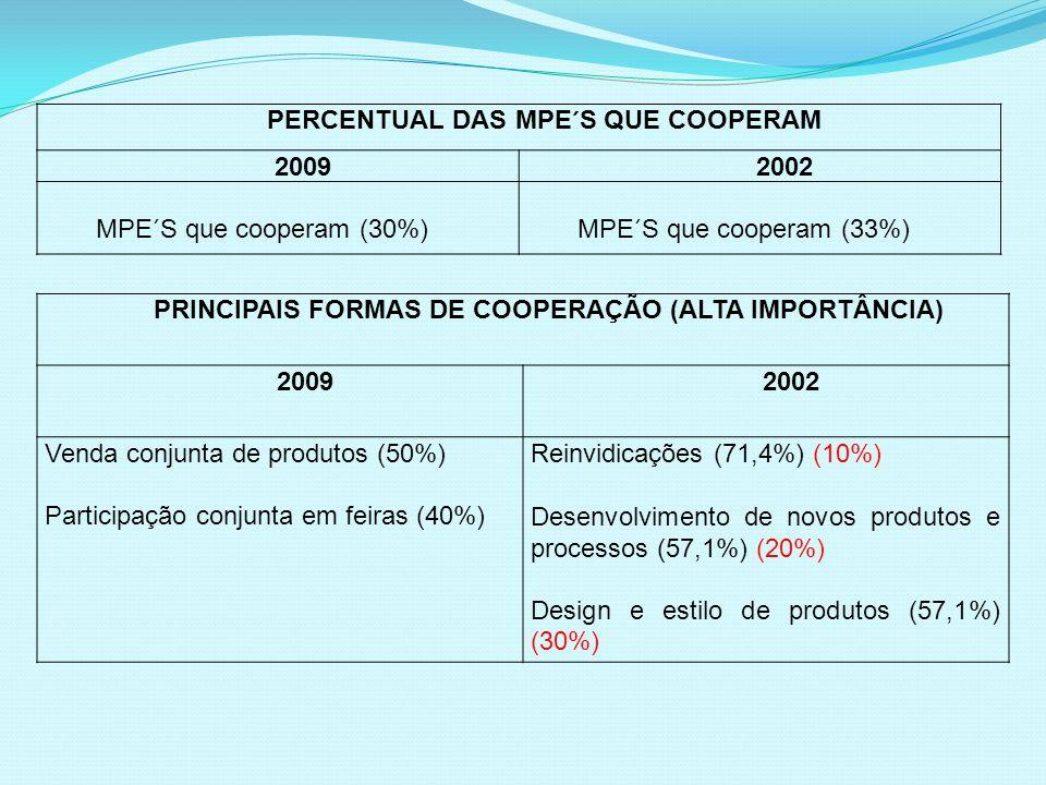PERCENTUAL DAS MPE´S QUE COOPERAM 20092002 MPE´S que cooperam (30%)MPE´S que cooperam (33%) PRINCIPAIS FORMAS DE COOPERAÇÃO (ALTA IMPORTÂNCIA) 2009200