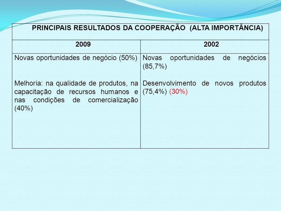 PRINCIPAIS RESULTADOS DA COOPERAÇÃO (ALTA IMPORTÂNCIA) 20092002 Novas oportunidades de negócio (50%) Melhoria: na qualidade de produtos, na capacitaçã