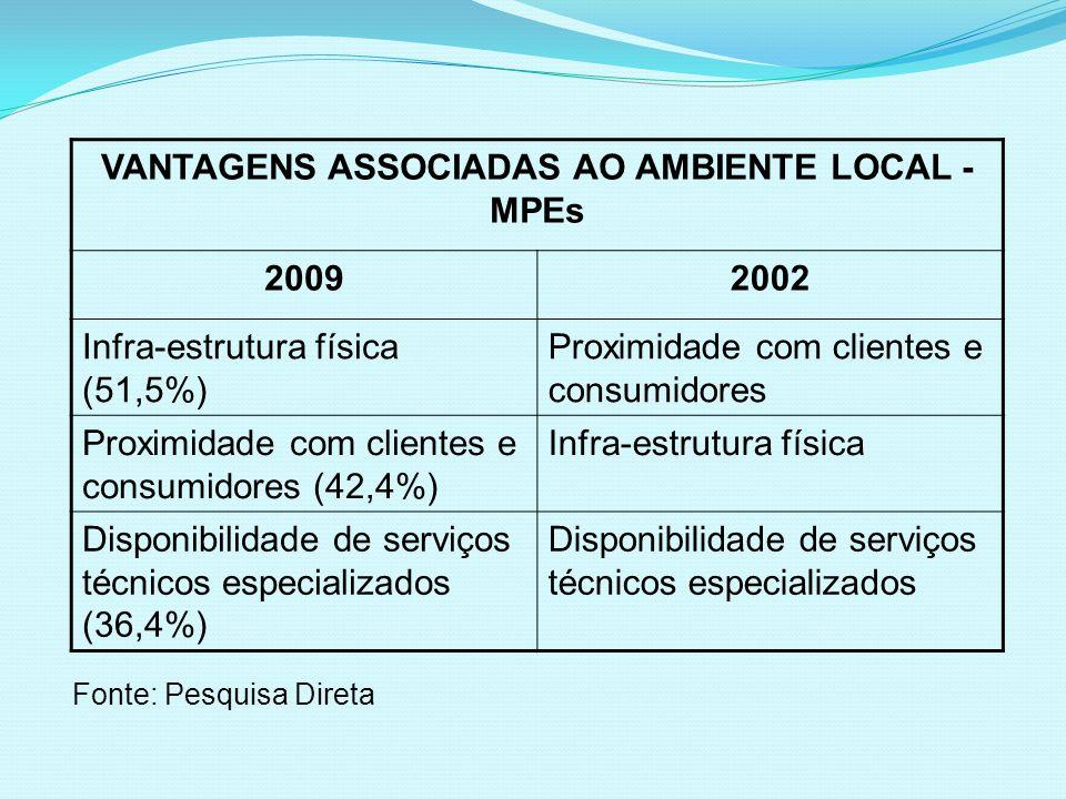 Fonte: Pesquisa Direta VANTAGENS ASSOCIADAS AO AMBIENTE LOCAL - MPEs 20092002 Infra-estrutura física (51,5%) Proximidade com clientes e consumidores P