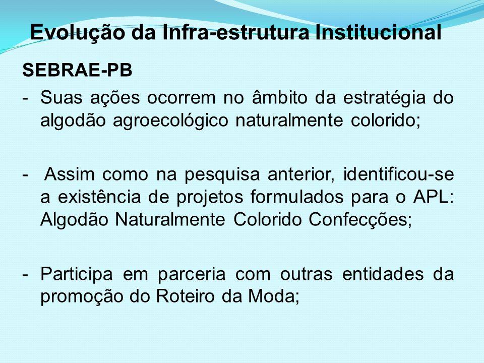 Evolução da Infra-estrutura Institucional SEBRAE-PB -Suas ações ocorrem no âmbito da estratégia do algodão agroecológico naturalmente colorido; - Assi