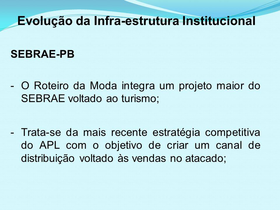 Evolução da Infra-estrutura Institucional SEBRAE-PB -O Roteiro da Moda integra um projeto maior do SEBRAE voltado ao turismo; -Trata-se da mais recent