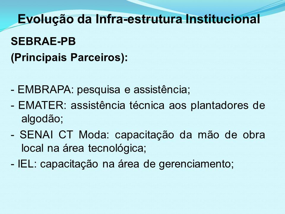 Evolução da Infra-estrutura Institucional SEBRAE-PB (Principais Parceiros): - EMBRAPA: pesquisa e assistência; - EMATER: assistência técnica aos plant
