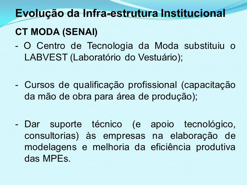 Evolução da Infra-estrutura Institucional CT MODA (SENAI) - O Centro de Tecnologia da Moda substituiu o LABVEST (Laboratório do Vestuário); -Cursos de