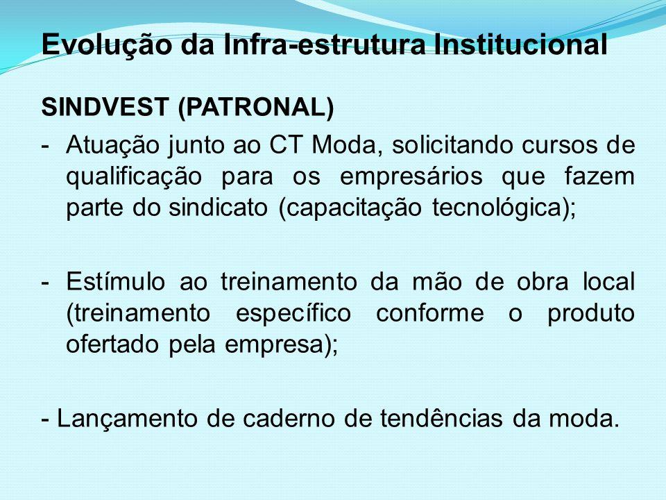 Evolução da Infra-estrutura Institucional SINDVEST (PATRONAL) -Atuação junto ao CT Moda, solicitando cursos de qualificação para os empresários que fa