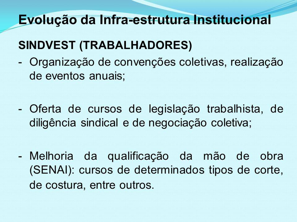 Evolução da Infra-estrutura Institucional SINDVEST (TRABALHADORES) -Organização de convenções coletivas, realização de eventos anuais; -Oferta de curs