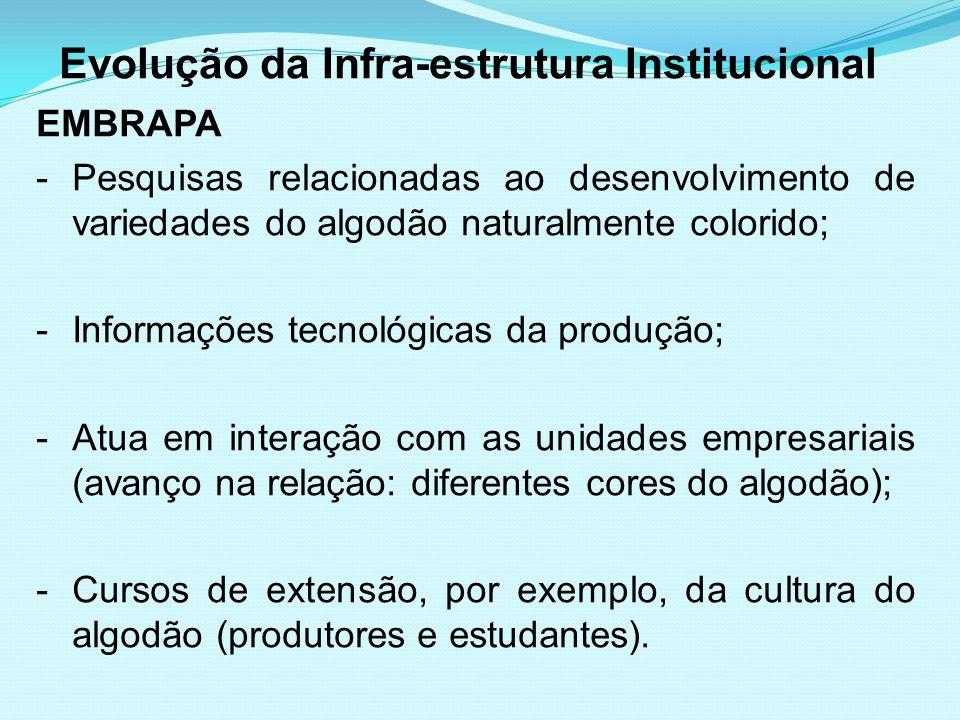 Evolução da Infra-estrutura Institucional EMBRAPA -Pesquisas relacionadas ao desenvolvimento de variedades do algodão naturalmente colorido; -Informaç