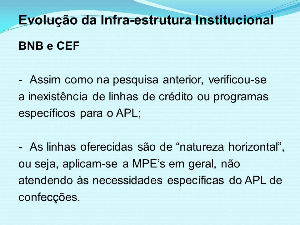 Evolução da Infra-estrutura Institucional BNB e CEF -Assim como na pesquisa anterior, verificou-se a inexistência de linhas de crédito ou programas es