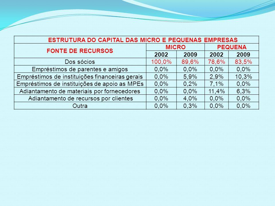 ESTRUTURA DO CAPITAL DAS MICRO E PEQUENAS EMPRESAS FONTE DE RECURSOS MICROPEQUENA 2002200920022009 Dos sócios 100,0%89,6%78,6%83,5% Empréstimos de par