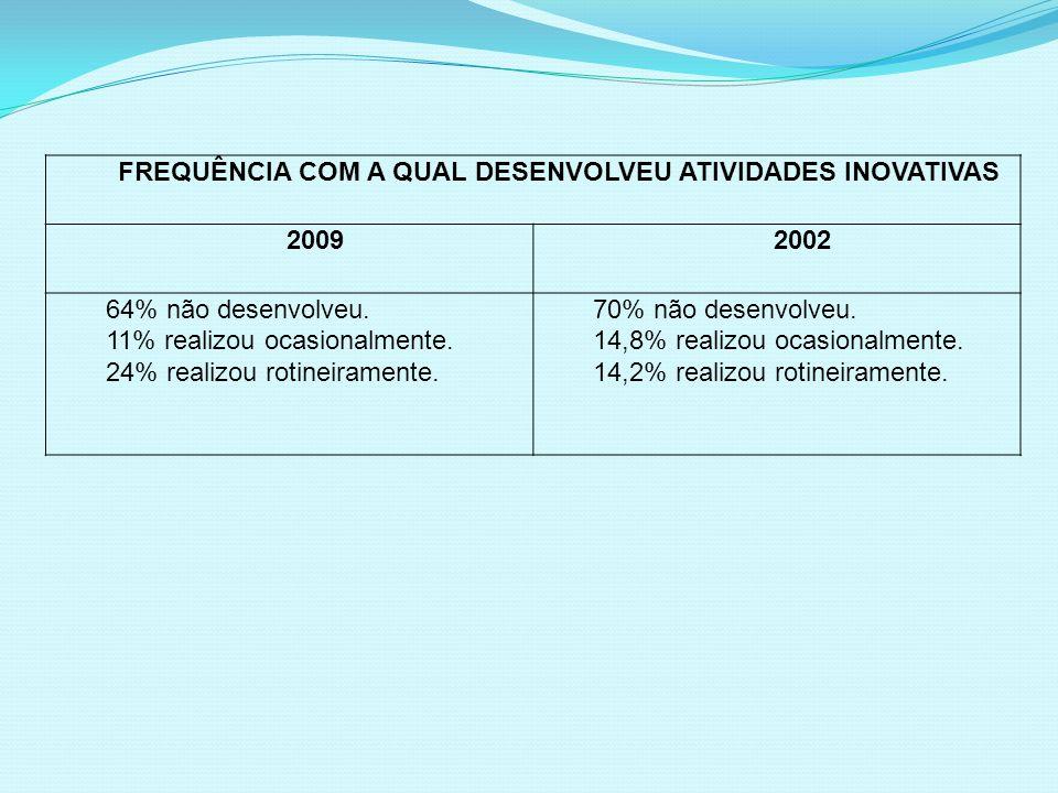 FREQUÊNCIA COM A QUAL DESENVOLVEU ATIVIDADES INOVATIVAS 20092002 64% não desenvolveu. 11% realizou ocasionalmente. 24% realizou rotineiramente. 70% nã